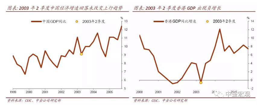 非典对经济的影响